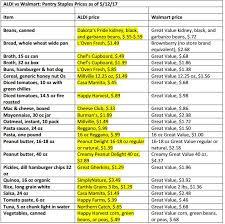 Who Has Cheaper Grocery Prices Walmart Or Aldi