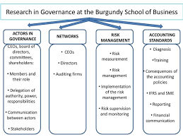 burgundy school of business the chair of research in corporate  research topics