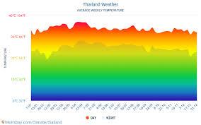 Thailand Weather In November In Thailand 2019