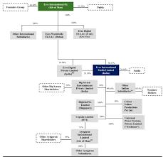 Trinity Industries Organizational Chart 16