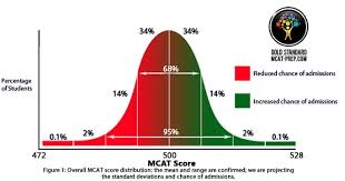 Mcat Raw Score Conversion Chart Mcat Scores For Medical School Admissions