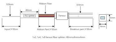 Plc Splitter Loss Chart Plc Optical Splitter 1x8 Fanout For Sale Fiber Optic