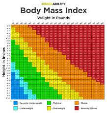 Body Mass Index Chart For Infants Rational Recommended Weight Chart For Adults Body Mass Index