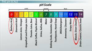 Acidic Basic Neutral Solutions Determining Ph