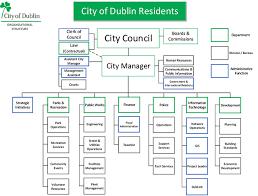 Dublin Ohio Usa Organizational Chart