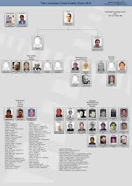 Crime Family Chart Lucchese Crime Family Mafia Wiki Fandom