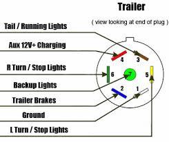 wiring diagram for a 7 way trailer plug readingrat net Truck And Trailer Wiring Diagram wiring diagram for a 7 way trailer plug truck trailer wiring diagram