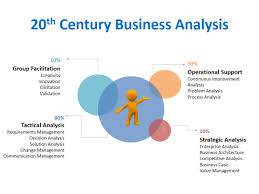 Fundamental Skills for Business Analysts Quora