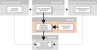 Кадровое делопроизводство Система управления персоналом  Управление персоналом