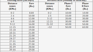 Dmrc Fare Chart Delhi Metros New Fares To Go Live In 2 Phases On May 10