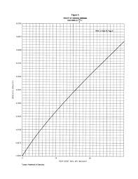 Exact Anhydrous Ammonia Pressure Temperature Chart Anhydrous