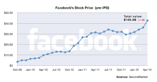 Facebook Stock Chart 10 Years Heres The Chart That Explains Facebooks Ipo Mess Cnet