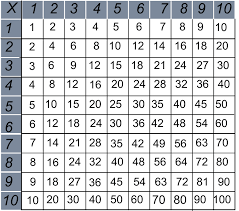 Free Printable Multiplication Chart Teachers Favorite Multiplication Charts Tables