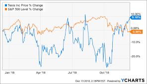 Tesla Stock Price Chart Tesla Quick Look At The 2019 Convertible Settlement Tesla