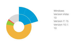 Donut Chart With Dynamic Data In Angular In Kendo Ui For