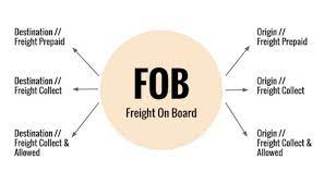 what is fob shipping the definitive
