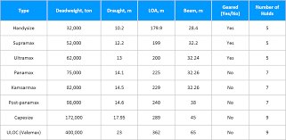 Vessel Size Chart Guide To The Types And Sizes Of Dry Cargo And Tanker Ships