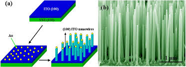 semiconducting oxide nanowires growth doping and device a schematic view of processes for vertically aligned ito nanowire arrays grown on ito buffer