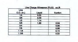 Refrigerant Pipe Size Chart R410a Refrigerant Line Sets Can Cause Compressor Failures