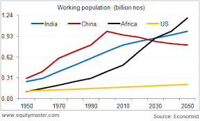 India Population Chart 2015 Demographic Dividend In India Versus China Chart Of The
