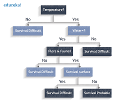Control Chart Selection Decision Tree Decision Tree Decision Tree Introduction With Examples