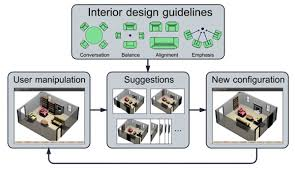 furniture design layout. generation functionality measurably increases the quality of furniture arrangements produced by participants with no prior training in interior design layout