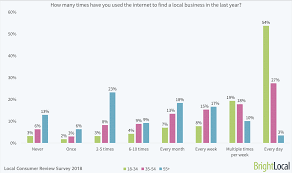 local purchasing order local consumer review survey online reviews statistics trends