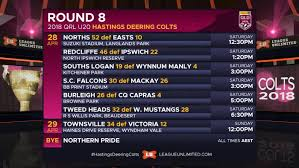 all the results and scorers from the eighth round of the qrl u20 hastings deering colts