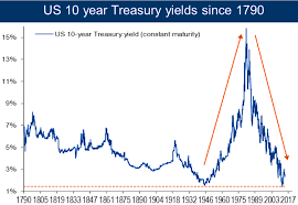 Ten Year Treasury Yield Chart 10 Year Us Treasury Note Yield Since 1790 Business Insider