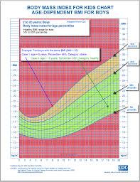 Cdc Baby Boy Weight Chart Cdc Bmi Chart Child Www Bedowntowndaytona Com
