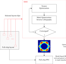 Flow Chart For Smo And Its Use With Full Chip Process And