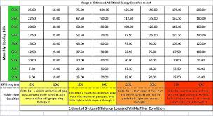 Hvac Chart Replace Hvac Air Filters Efficiency Loss Chart Cool Change
