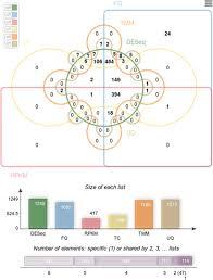 Venn Diagram Bioinformatics Jvenn An Interactive Venn Diagram Viewer Bmc Bioinformatics