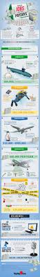best images about recruitment and careers in the digital age on infographic odd jobs surprisingly high salaries