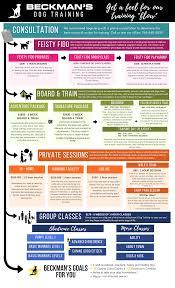 Beckmans Program Flow Chart 1 Beckmans Dog Training