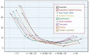 C Sharp Chart Control Winforms Chart Control