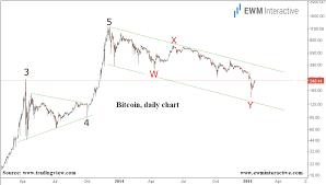 Bitcoin Day Chart Bitcoin And Broken Dreams Ewm Interactive