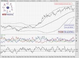Value Demand Supply Zone In Cnx Midcap Cnx Smallcap