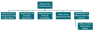 Usaid Org Chart Foreign Assistance Agency Brief Millennium Challenge