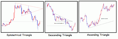 Introduction To Forex Technical Analysis With Chart Patterns