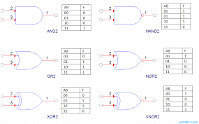 digital logic and boolean algebra wirebiters Safety Logic Diagram at Logic Gates Wiring Diagram