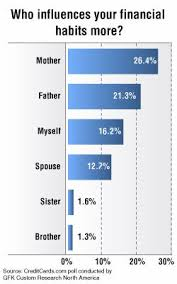 Personal Finance Model Poll Dads Not Always The First Parent Kids Turn To For