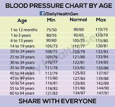 Blood Pressure Age Chart Weight Blood Pressure Chart By Age Health Blood Pressure