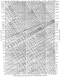 Duct Sizing Charts Tables Energy Models Com Chart Table