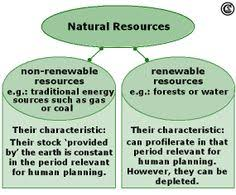 Compare And Contrast Renewable And Nonrenewable Resources Venn Diagram Renewable Resources The Definition Of Renewable Resources
