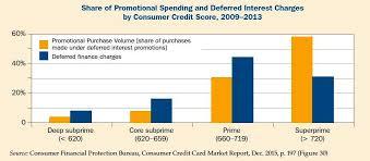 Deceptive Bargain The Hidden Time Bomb Of Deferred Interest