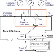crankcase ventilation figure 19 crankcase ventilation system pressure regulator upstream of filter