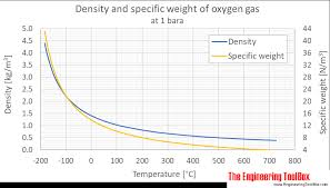 Oxygen Density And Specific Weight