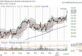 Plki Stock Chart A Chicken Fueled Pairs Trade Popeyes Louisiana Kitchen Vs