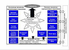 Влияние корпоративного управления на стоимость российских компаний  Схема 4 иллюстрирует всю сложность феномена корпоративного управления которое представляет собой систему внутренних и внешних механизмов находящихся в